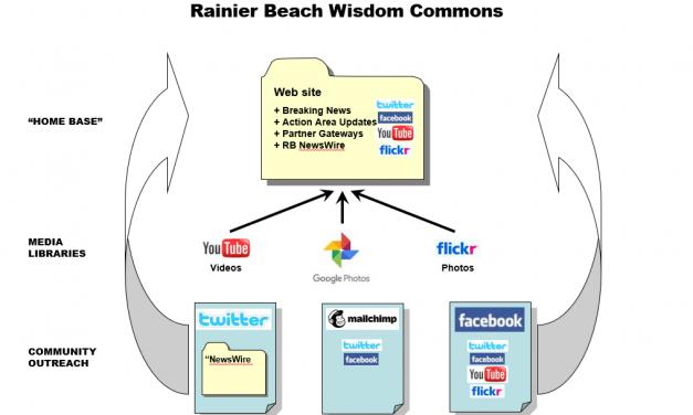 Rainier Beach Project Journey